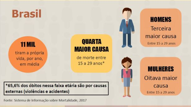 Suicídio no Brasil 01
